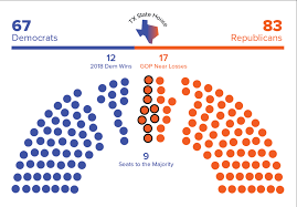 Diagram of the Texas House: 67 Democrats and 83 Republicans, including 12 Democrat wins in 2018 and 17 GOP near losses in 2018, and only nine seats needed to flip the house to Democratic control.